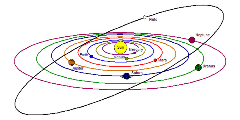 Our Solar System (diagram)