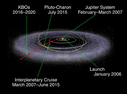 The New Horizons mission trajectory