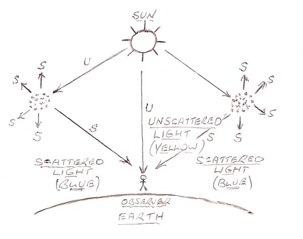 aries winter     the nature of light and what makes the    rayleigh scattering  diagram by the author